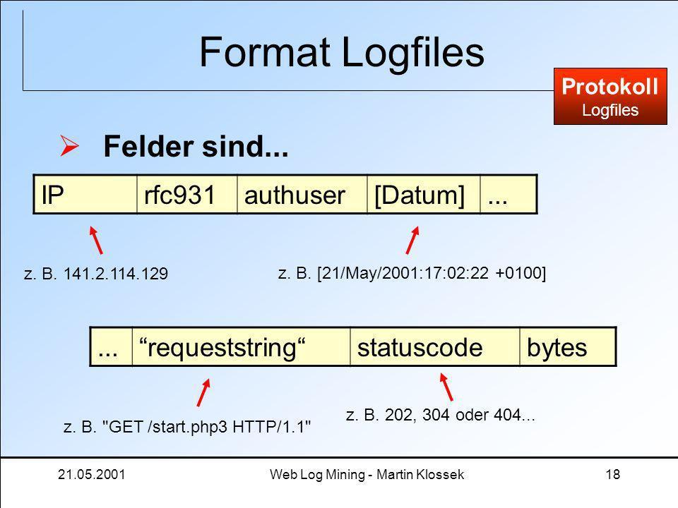 21.05.2001Web Log Mining - Martin Klossek18 Format Logfiles Felder sind... Protokoll Logfiles IPrfc931authuser[Datum]... requeststringstatuscodebytes