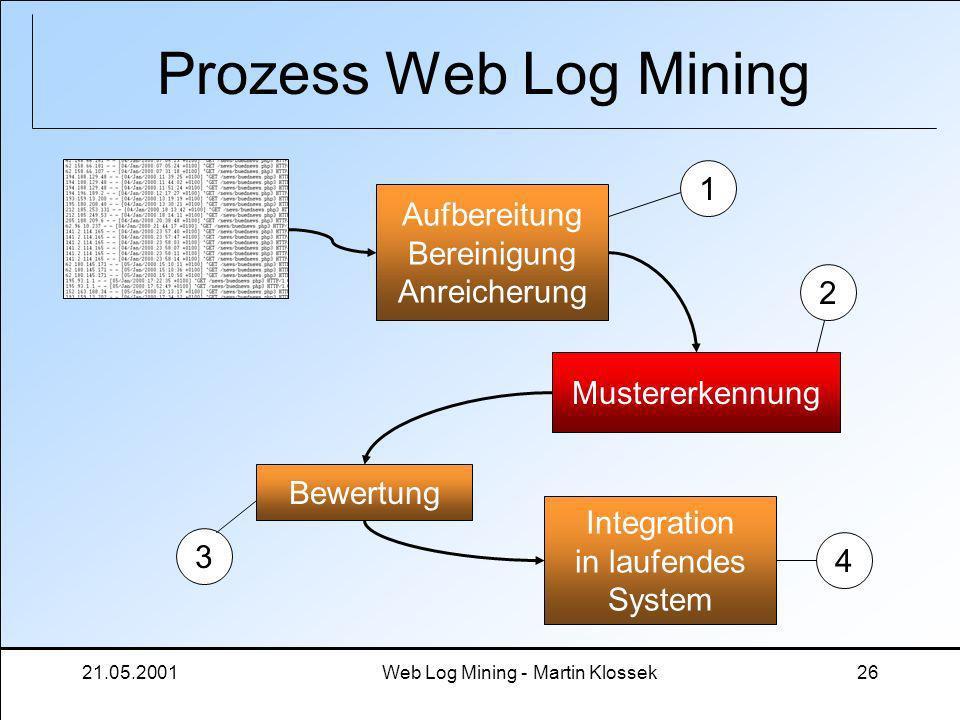 21.05.2001Web Log Mining - Martin Klossek26 Prozess Web Log Mining Aufbereitung Bereinigung Anreicherung Mustererkennung Bewertung Integration in lauf