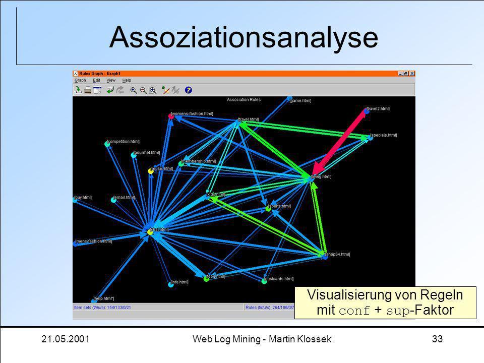 21.05.2001Web Log Mining - Martin Klossek33 Assoziationsanalyse Visualisierung von Regeln mit conf + sup -Faktor
