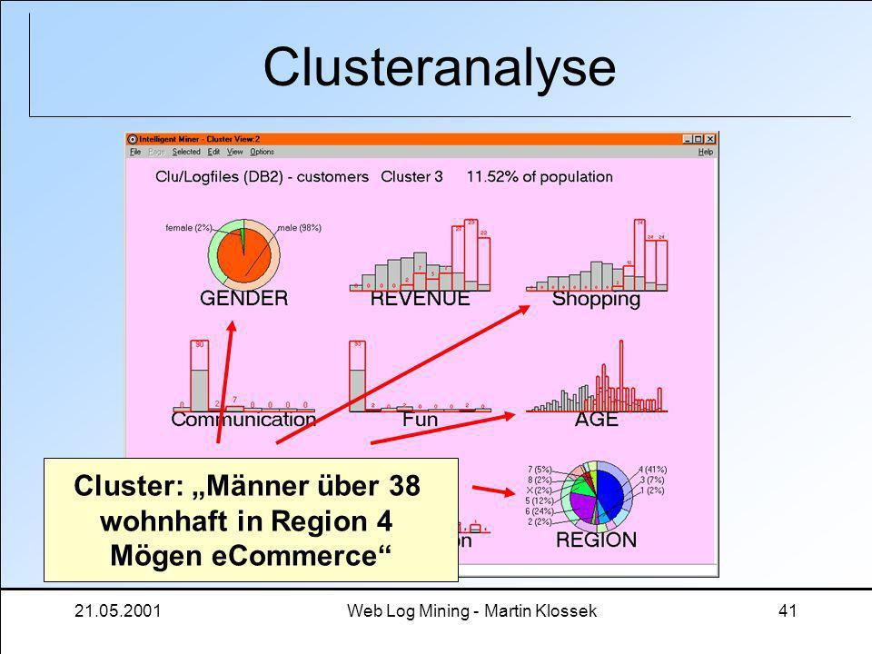 21.05.2001Web Log Mining - Martin Klossek41 Clusteranalyse Cluster: Männer über 38 wohnhaft in Region 4 Mögen eCommerce