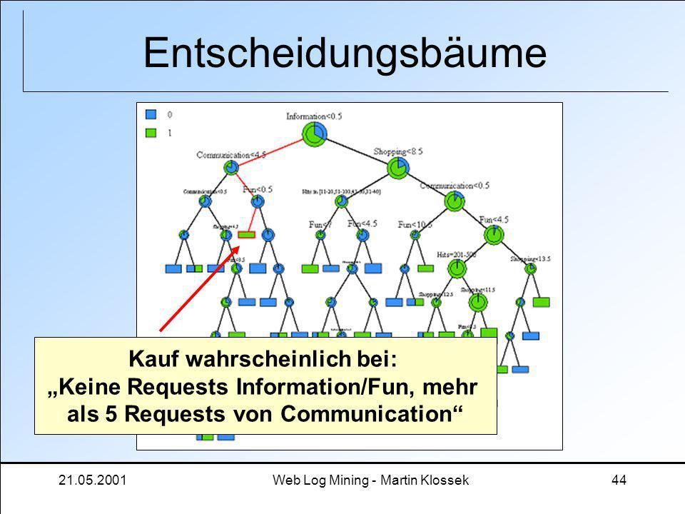 21.05.2001Web Log Mining - Martin Klossek44 Entscheidungsbäume Kauf wahrscheinlich bei: Keine Requests Information/Fun, mehr als 5 Requests von Commun