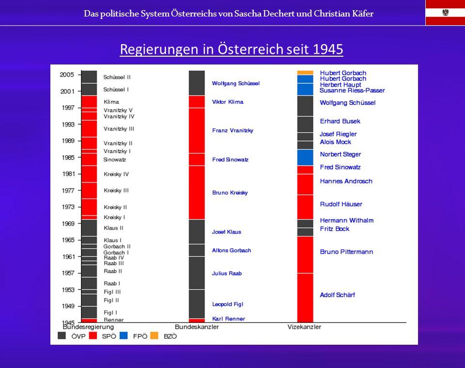 Regierungen in Österreich seit 1945 Das politische System Österreichs von Sascha Dechert und Christian Käfer