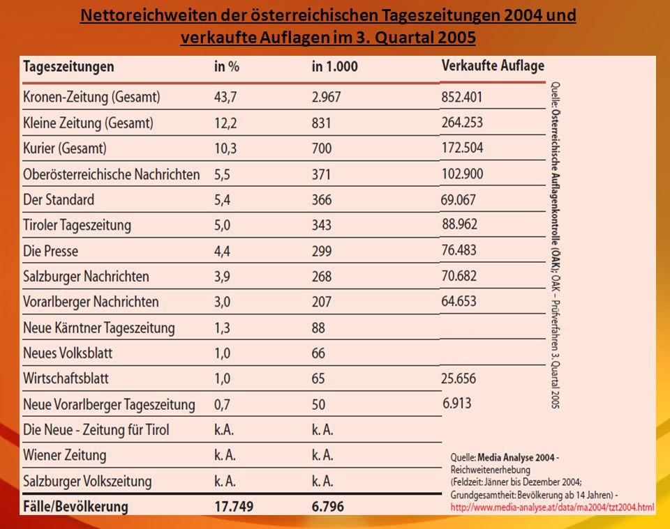 Nettoreichweiten der österreichischen Tageszeitungen 2004 und verkaufte Auflagen im 3. Quartal 2005