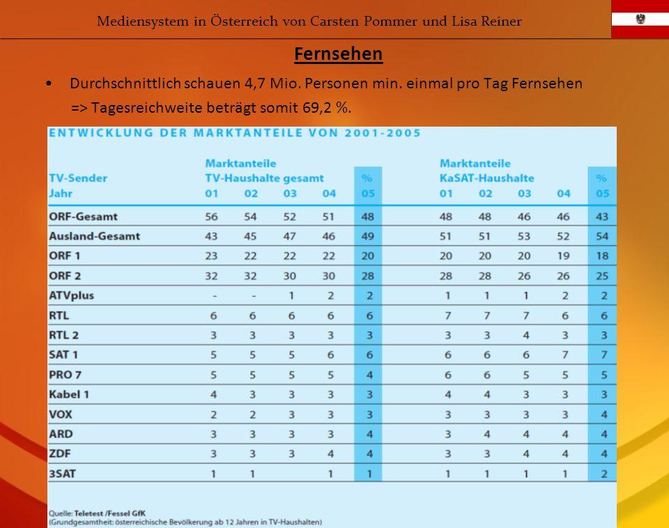 Durchschnittlich schauen 4,7 Mio. Personen min. einmal pro Tag Fernsehen => Tagesreichweite beträgt somit 69,2 %. Fernsehen Mediensystem in Österreich