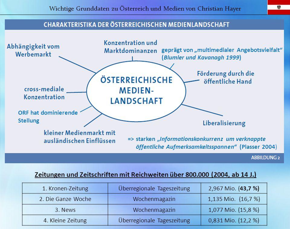 geprägt von multimedialer Angebotsvielfalt (Blumler und Kavanagh 1999) Zeitungen und Zeitschriften mit Reichweiten über 800.000 (2004, ab 14 J.) Wicht