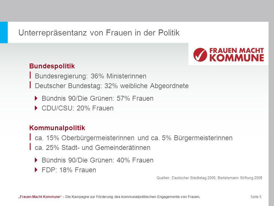 Seite 5Frauen Macht Kommune – Die Kampagne zur Förderung des kommunalpolitischen Engagements von Frauen. Unterrepräsentanz von Frauen in der Politik B