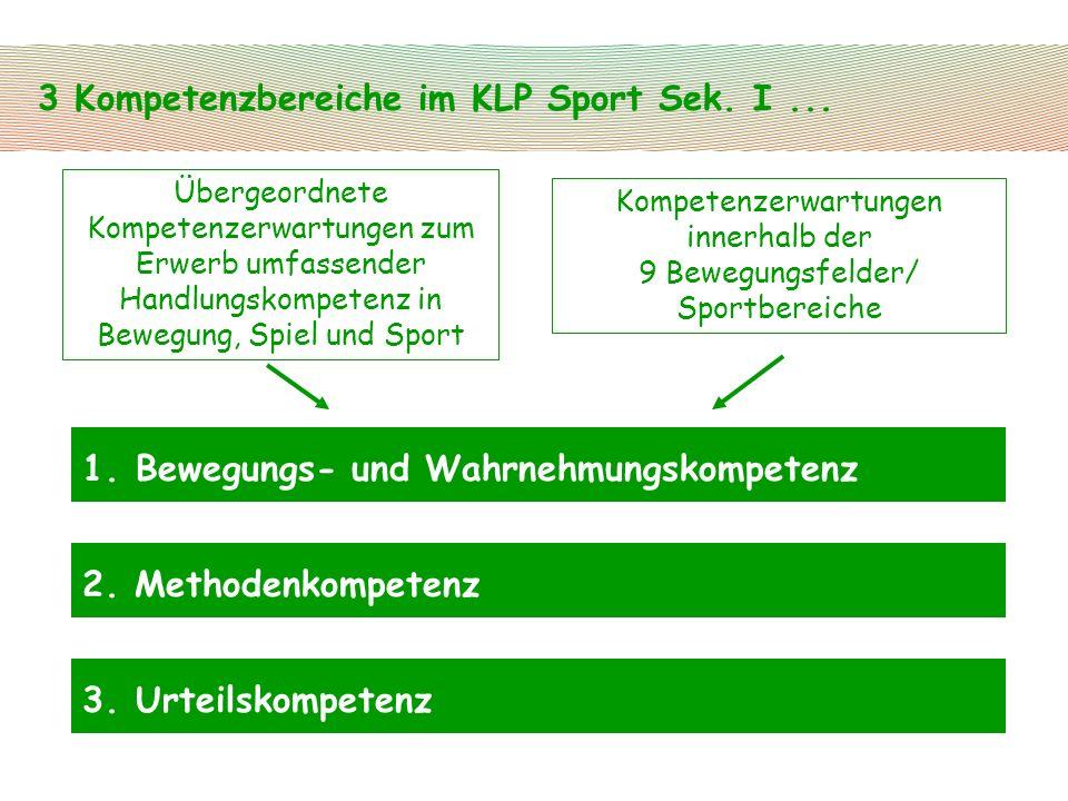 3 Kompetenzbereiche im KLP Sport Sek. I... 1.Bewegungs- und Wahrnehmungskompetenz 2. Methodenkompetenz 3.Urteilskompetenz Übergeordnete Kompetenzerwar