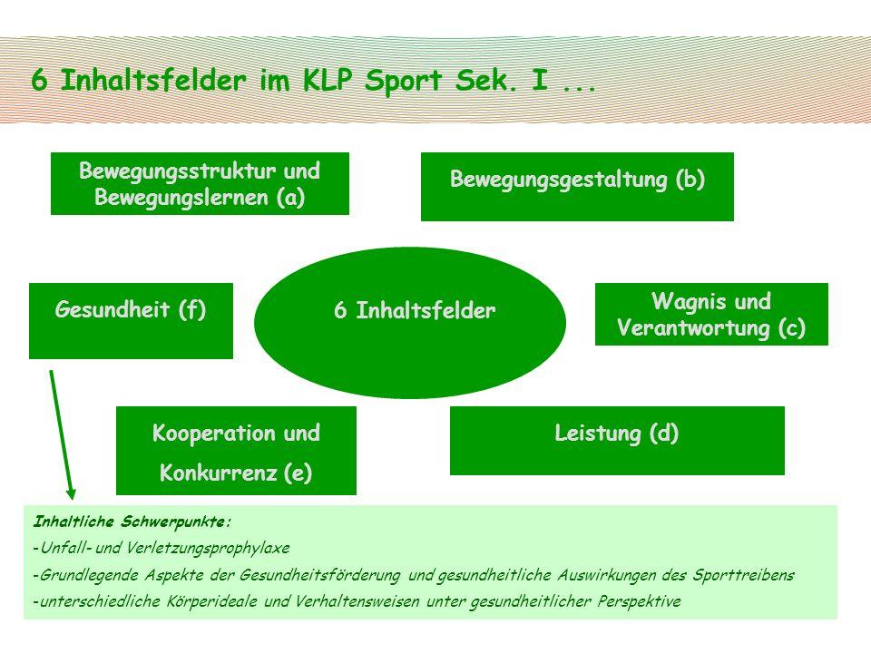 6 Inhaltsfelder im KLP Sport Sek. I... Gesundheit (f) Bewegungsstruktur und Bewegungslernen (a) Bewegungsgestaltung (b) Wagnis und Verantwortung (c) L