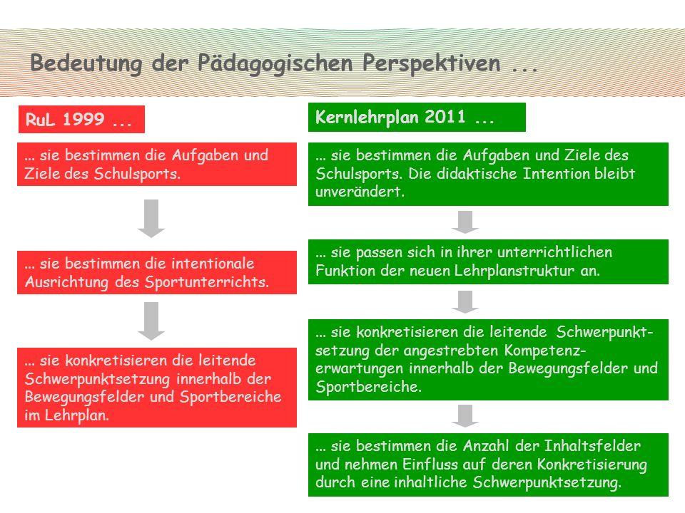 ... sie bestimmen die Aufgaben und Ziele des Schulsports.... sie passen sich in ihrer unterrichtlichen Funktion der neuen Lehrplanstruktur an.... sie
