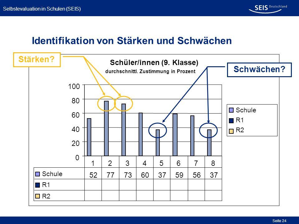 Bessere Qualität in allen Schulen Selbstevaluation in Schulen (SEIS) Seite 24 Identifikation von Stärken und Schwächen Schüler/innen (9. Klasse) 0 20