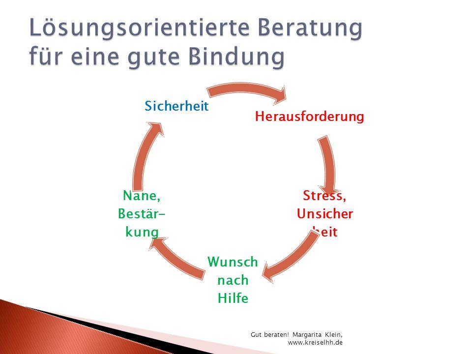 Herausforderung Stress, Unsicher heit Wunsch nach Hilfe Nähe, Bestär- kung Sicherheit Gut beraten! Margarita Klein, www.kreiselhh.de