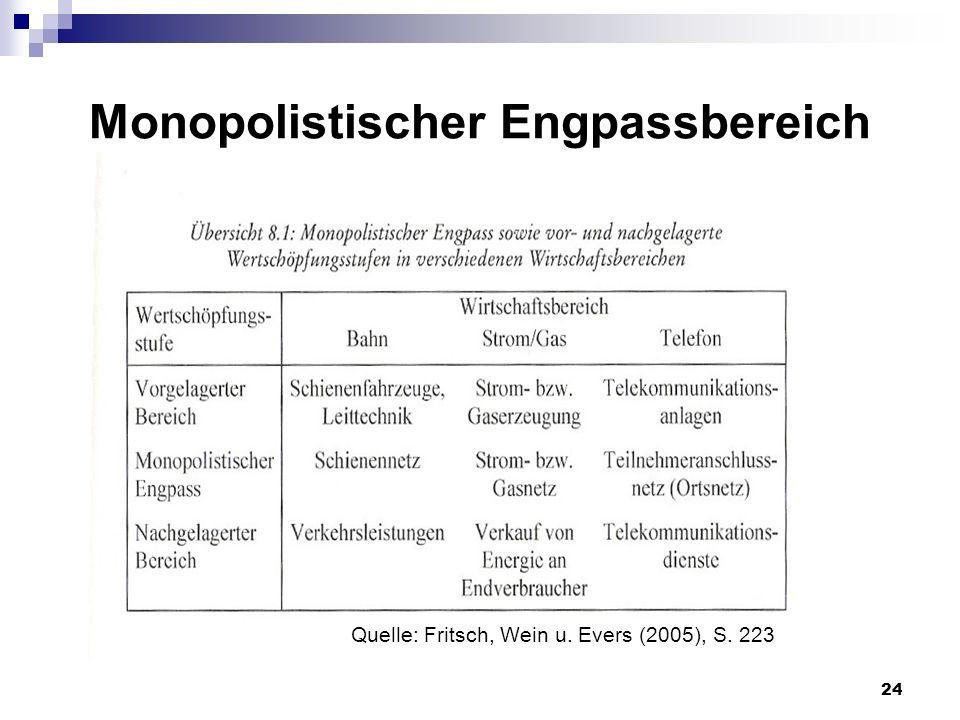 24 Monopolistischer Engpassbereich Quelle: Fritsch, Wein u. Evers (2005), S. 223