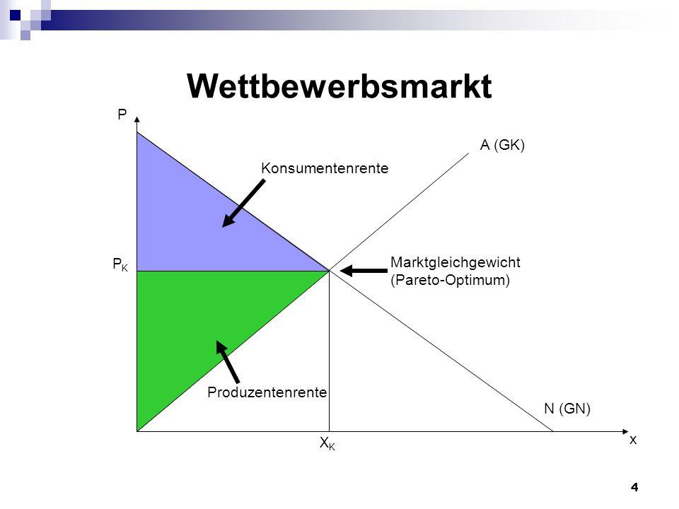 4 P x PKPK N (GN) A (GK) XKXK Konsumentenrente Produzentenrente Marktgleichgewicht (Pareto-Optimum) Wettbewerbsmarkt