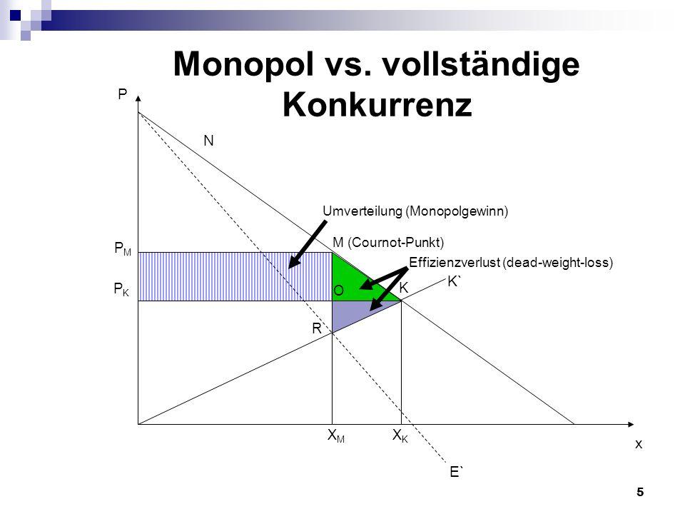 5 P x E` PMPM PKPK XMXM N M (Cournot-Punkt) K K` XKXK Umverteilung (Monopolgewinn) R Monopol vs. vollständige Konkurrenz O Effizienzverlust (dead-weig