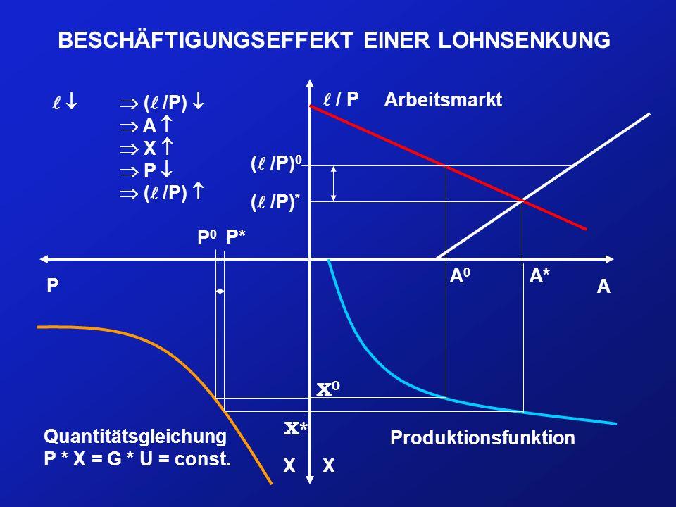 BESCHÄFTIGUNGSEFFEKT EINER LOHNSENKUNG Arbeitsmarkt Quantitätsgleichung P * X = G * U = const. Produktionsfunktion A / P XX P ( /P) 0 A0A0 ( /P) * A*