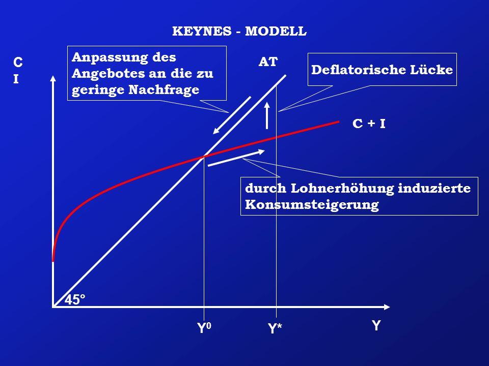 Y CICI KEYNES - MODELL 45° AT C + I Y0Y0 Y* Deflatorische Lücke durch Lohnerhöhung induzierte Konsumsteigerung Anpassung des Angebotes an die zu gerin
