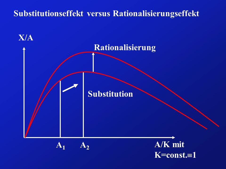 Substitutionseffekt versus Rationalisierungseffekt X/A A/K mit K=const. 1 A1A1 A2A2 Substitution Rationalisierung