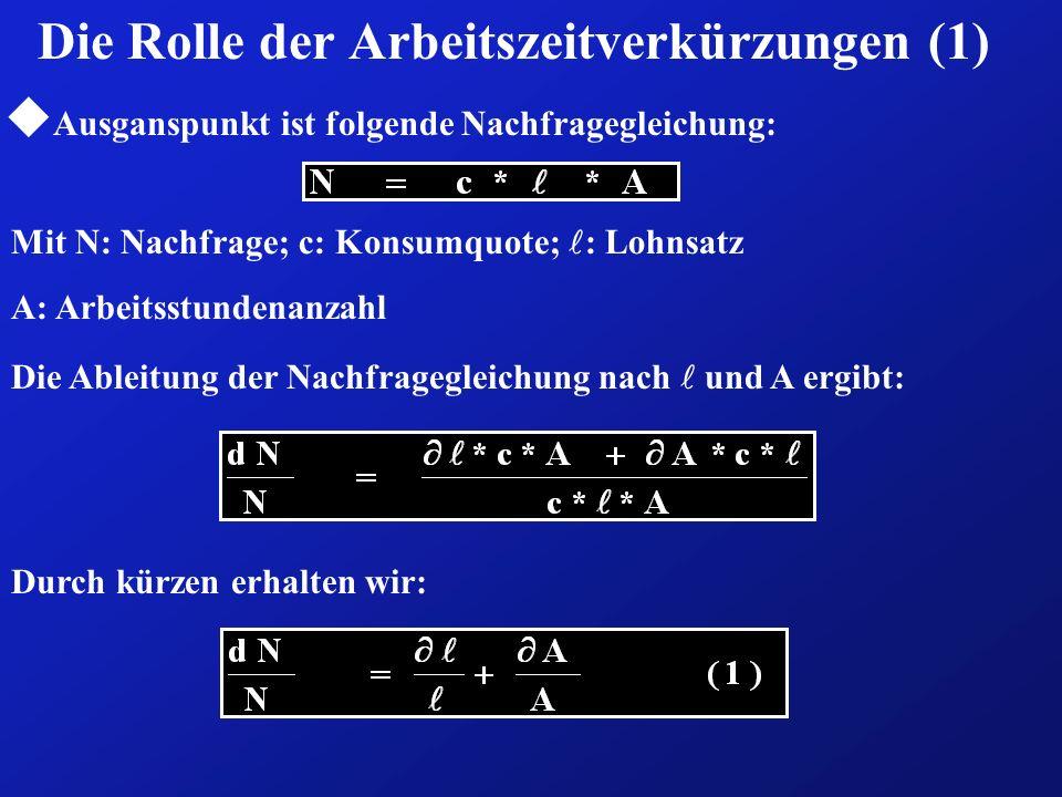 Die Rolle der Arbeitszeitverkürzungen (1) u Ausganspunkt ist folgende Nachfragegleichung: Mit N: Nachfrage; c: Konsumquote; : Lohnsatz A: Arbeitsstund