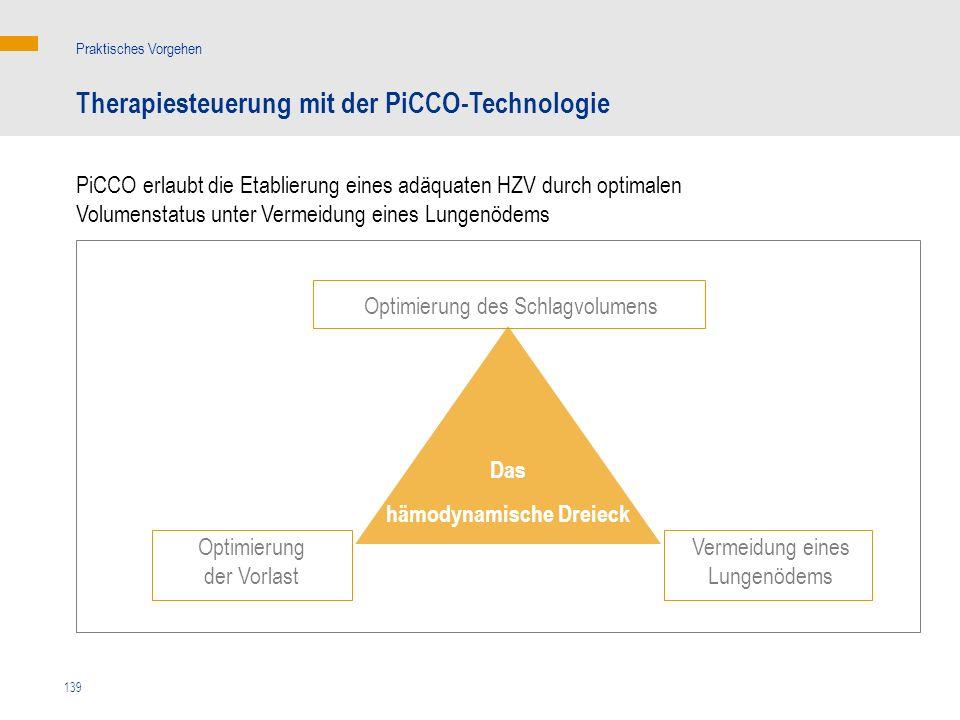 139 Das hämodynamische Dreieck Optimierung der Vorlast Optimierung des Schlagvolumens Therapiesteuerung mit der PiCCO-Technologie Praktisches Vorgehen