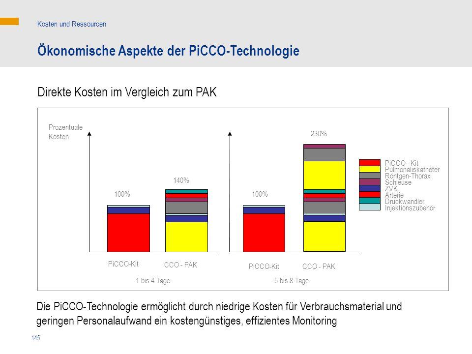 145 Ökonomische Aspekte der PiCCO-Technologie Kosten und Ressourcen Direkte Kosten im Vergleich zum PAK 1 bis 4 Tage 5 bis 8 Tage CCO - PAK PiCCO-Kit