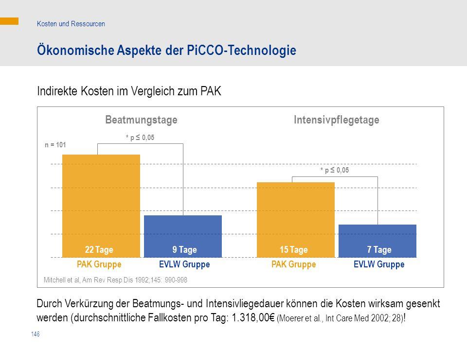 146 Ökonomische Aspekte der PiCCO-Technologie Kosten und Ressourcen Indirekte Kosten im Vergleich zum PAK Intensivpflegetage Mitchell et al, Am Rev Re