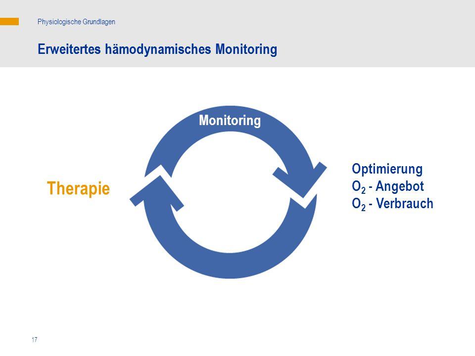17 Erweitertes hämodynamisches Monitoring Physiologische Grundlagen Erweitertes hämodynamisches Monitoring Therapie Optimierung O 2 - Angebot O 2 - Ve