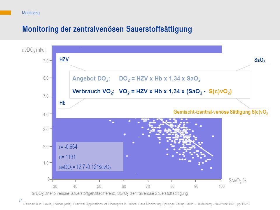 37 Monitoring Monitoring der zentralvenösen Sauerstoffsättigung avDO 2 ml/dl 7.0 6.0 7.0 4.0 3.0 2.0 1.0 r= -0.664 n= 1191 avDO 2 = 12,7 -0.12*ScvO 2