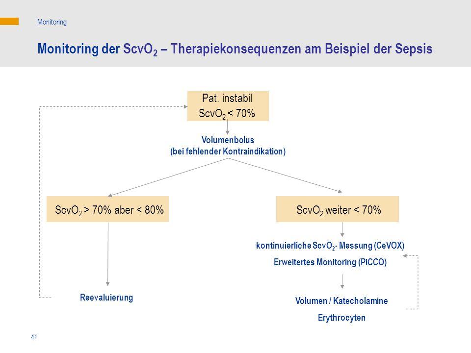 41 Monitoring der ScvO 2 – Therapiekonsequenzen am Beispiel der Sepsis Pat. instabil ScvO 2 < 70% Volumenbolus (bei fehlender Kontraindikation) ScvO 2