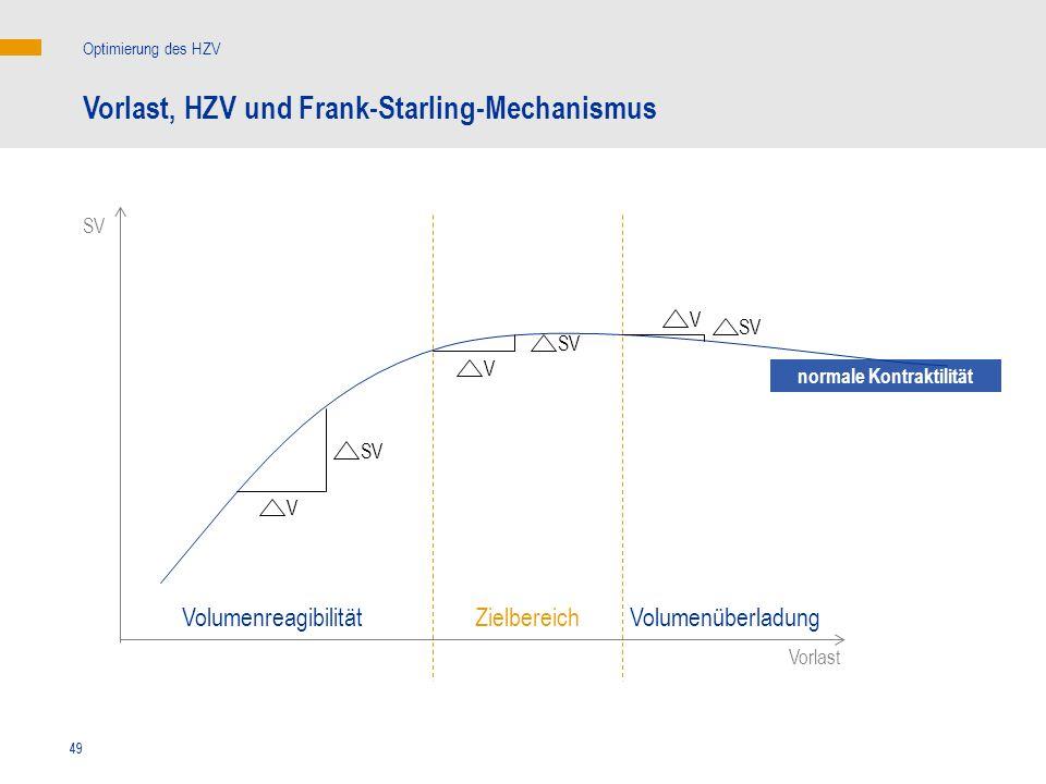 49 SV Vorlast V V V SV normale Kontraktilität Vorlast, HZV und Frank-Starling-Mechanismus Optimierung des HZV ZielbereichVolumenreagibilitätVolumenübe