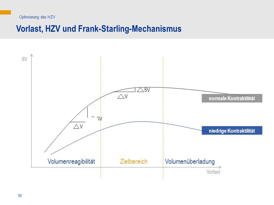 50 V V SV Vorlast, HZV und Frank-Starling-Mechanismus Optimierung des HZV SV Vorlast niedrige Kontraktilität normale Kontraktilität ZielbereichVolumen