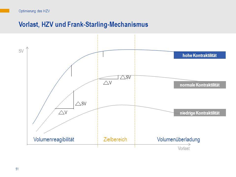 51 V V SV Vorlast Vorlast, HZV und Frank-Starling-Mechanismus Optimierung des HZV hohe Kontraktilität normale Kontraktilität ZielbereichVolumenreagibi