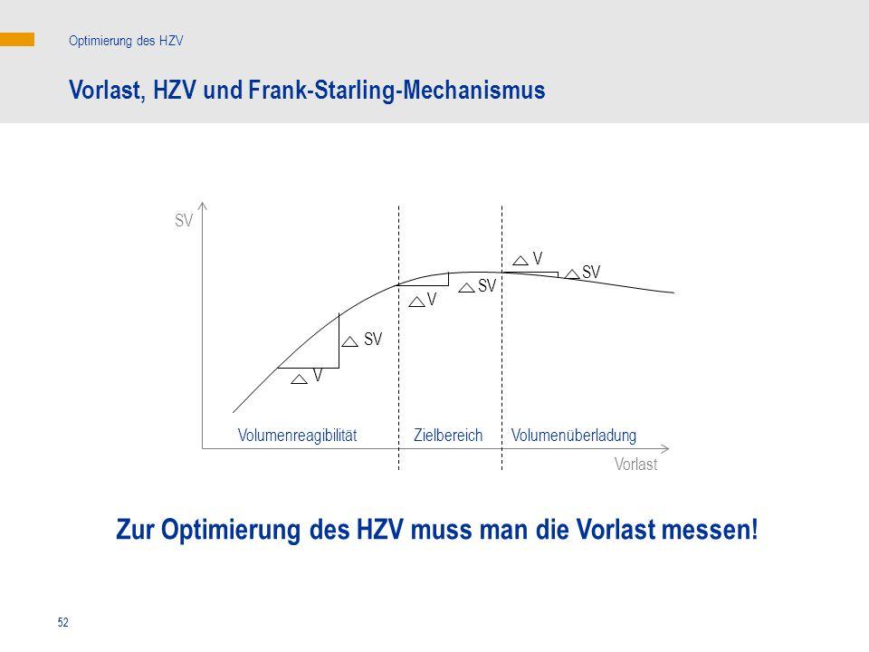 52 V V V SV Vorlast, HZV und Frank-Starling-Mechanismus Zur Optimierung des HZV muss man die Vorlast messen! Optimierung des HZV ZielbereichVolumenrea