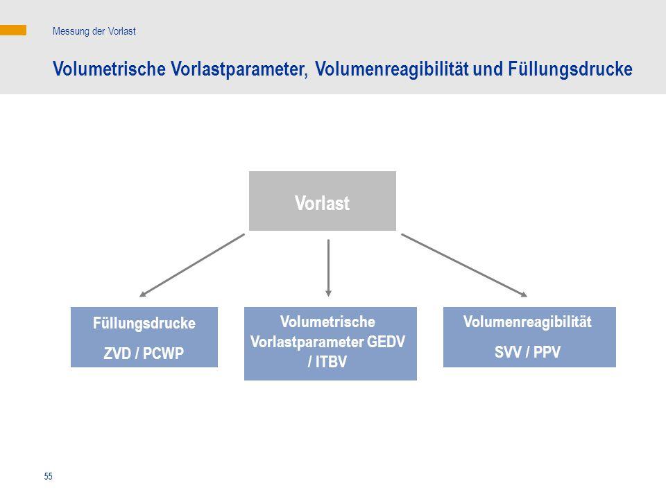 55 Vorlast Füllungsdrucke ZVD / PCWP Volumetrische Vorlastparameter, Volumenreagibilität und Füllungsdrucke Messung der Vorlast Volumenreagibilität SV