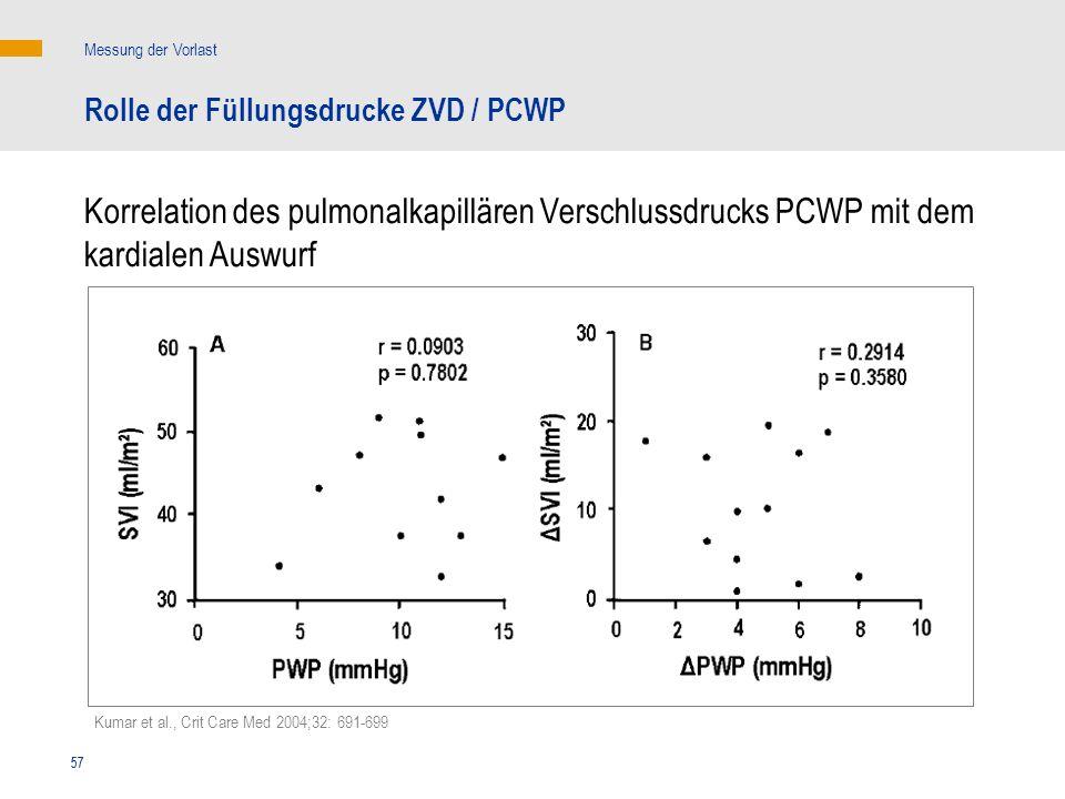 57 Kumar et al., Crit Care Med 2004;32: 691-699 Korrelation des pulmonalkapillären Verschlussdrucks PCWP mit dem kardialen Auswurf Messung der Vorlast