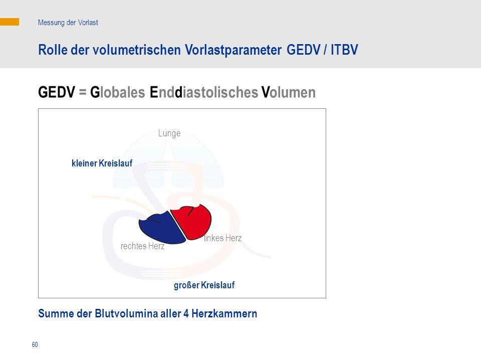 60 Summe der Blutvolumina aller 4 Herzkammern linkes Herz rechtes Herz Messung der Vorlast Rolle der volumetrischen Vorlastparameter GEDV / ITBV klein