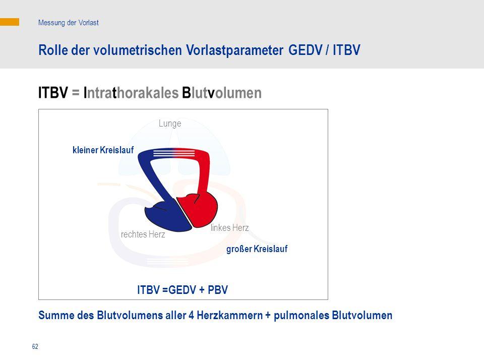 62 ITBV = Intrathorakales Blutvolumen Summe des Blutvolumens aller 4 Herzkammern + pulmonales Blutvolumen linkes Herz rechtes Herz Messung der Vorlast