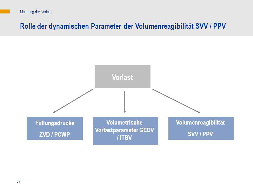 65 Messung der Vorlast Rolle der dynamischen Parameter der Volumenreagibilität SVV / PPV Vorlast Füllungsdrucke ZVD / PCWP Volumenreagibilität SVV / P