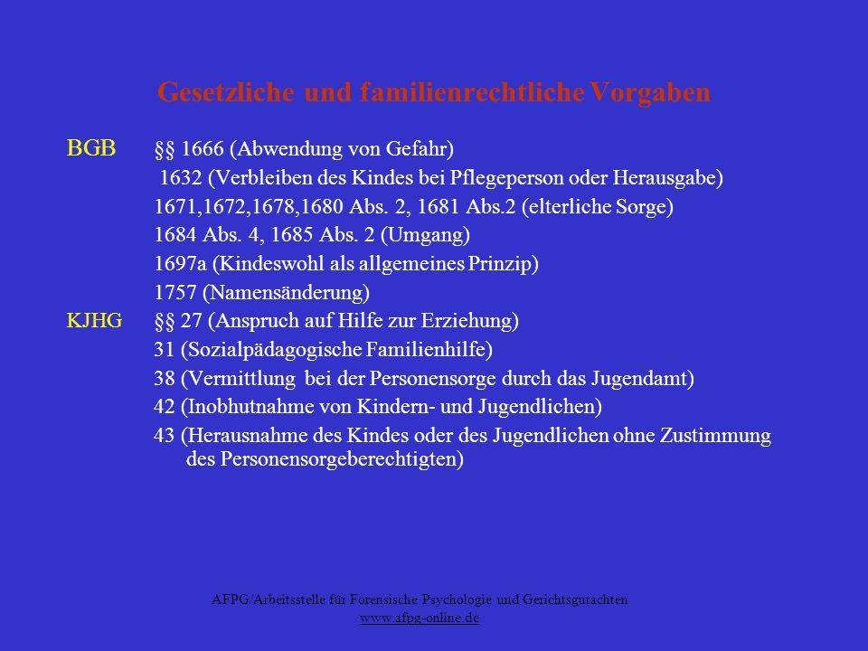AFPG/Arbeitsstelle für Forensische Psychologie und Gerichtsgutachten www.afpg-online.de Gesetzliche und familienrechtliche Vorgaben BGB §§ 1666 (Abwen