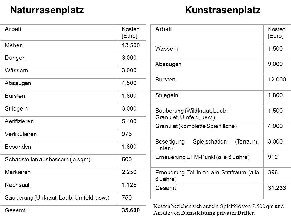 8 b.1Kunstrasen ArbeitKosten [Euro] Mähen13.500 Düngen3.000 Wässern3.000 Absaugen4.500 Bürsten1.800 Striegeln3.000 Aerifizieren5.400 Vertikulieren975