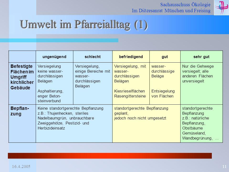 Sachausschuss Ökologie Im Diözesanrat München und Freising 16.4.200511 Umwelt im Pfarreialltag (1) ungenügendschlechtbefriedigendgutsehr gut Befestigt