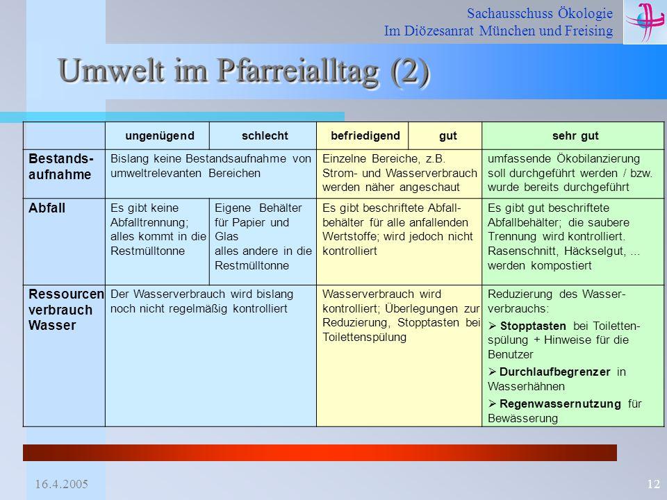 Sachausschuss Ökologie Im Diözesanrat München und Freising 16.4.200512 Umwelt im Pfarreialltag (2) ungenügendschlechtbefriedigendgutsehr gut Bestands-