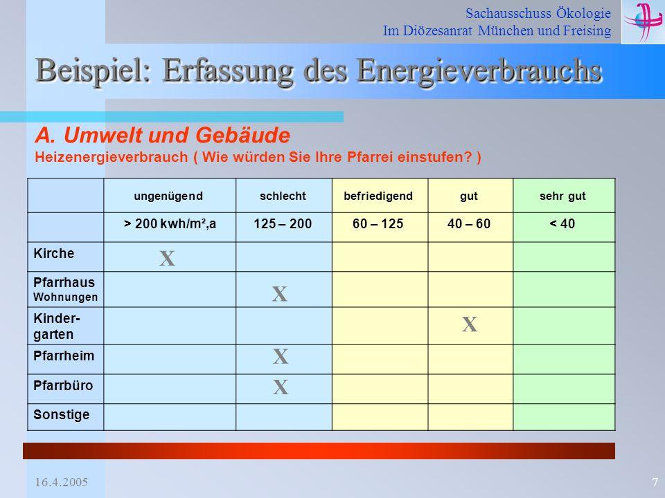 Sachausschuss Ökologie Im Diözesanrat München und Freising 16.4.20057 Beispiel: Erfassung des Energieverbrauchs ungenügendschlechtbefriedigendgutsehr