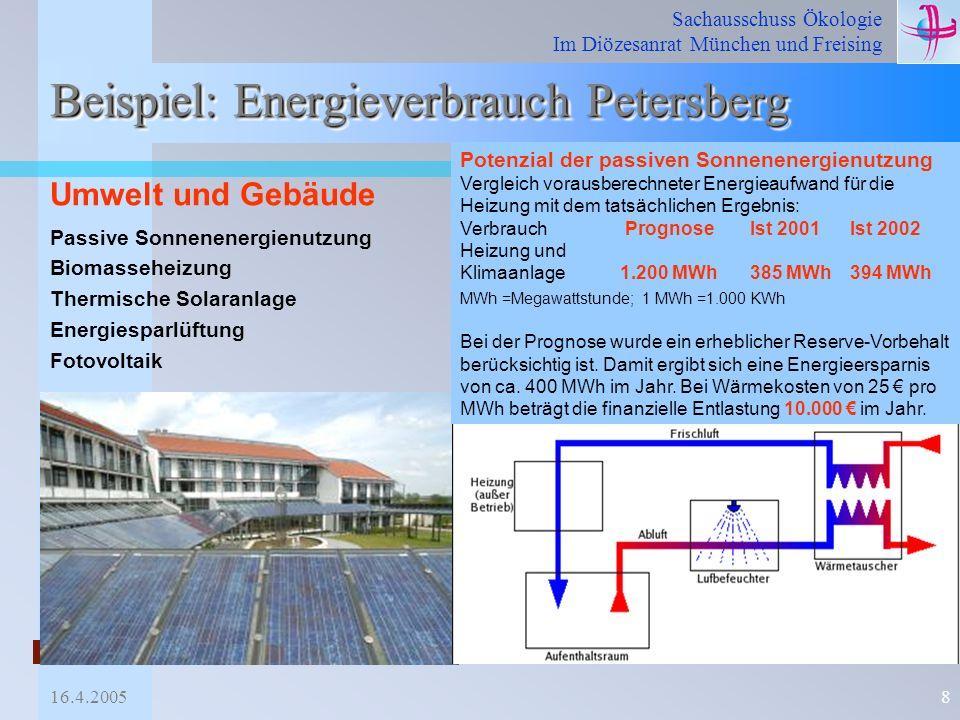 Sachausschuss Ökologie Im Diözesanrat München und Freising 16.4.20058 Beispiel: Energieverbrauch Petersberg Potenzial der passiven Sonnenenergienutzun