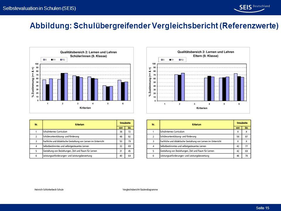 Selbstevaluation in Schulen (SEIS) Seite 15 Abbildung: Schulübergreifender Vergleichsbericht (Referenzwerte)