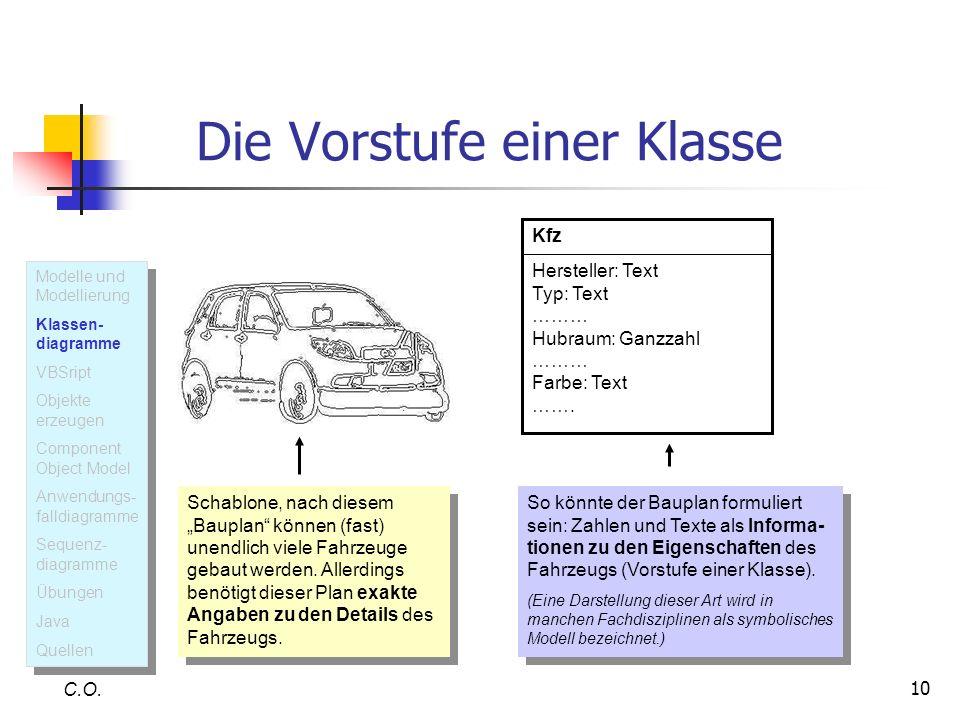 10 Die Vorstufe einer Klasse C.O. Kfz Hersteller: Text Typ: Text ……… Hubraum: Ganzzahl ……… Farbe: Text ……. Schablone, nach diesem Bauplan können (fast