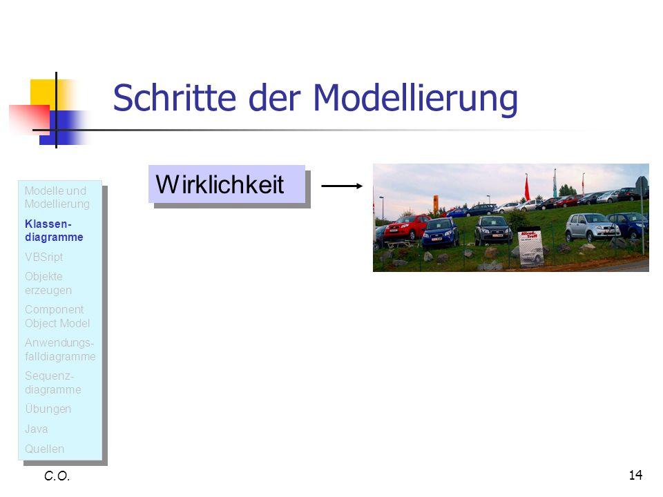 14 Schritte der Modellierung C.O. Wirklichkeit Modelle und Modellierung Klassen- diagramme VBSript Objekte erzeugen Component Object Model Anwendungs-