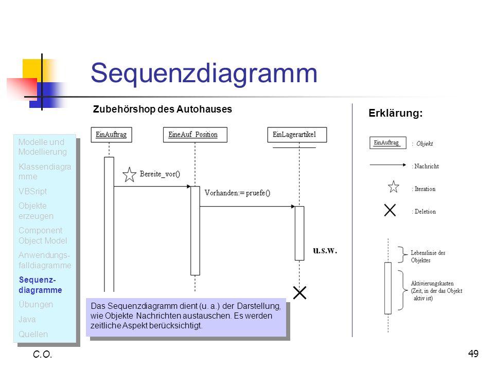 49 Sequenzdiagramm C.O. Erklärung: Das Sequenzdiagramm dient (u. a.) der Darstellung, wie Objekte Nachrichten austauschen. Es werden zeitliche Aspekt