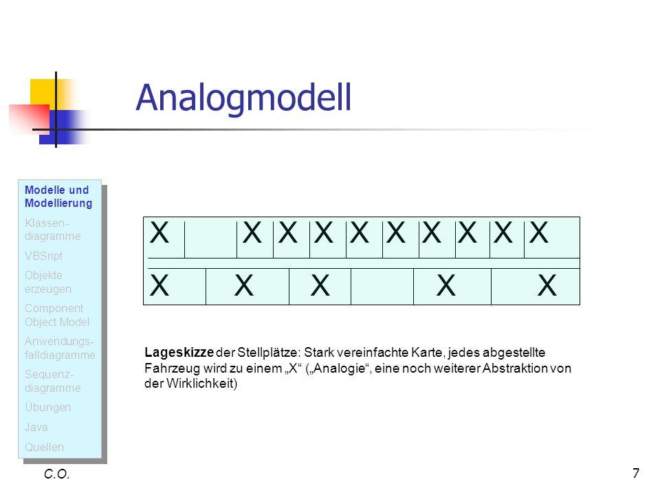 7 Analogmodell C.O. X X X X X Lageskizze der Stellplätze: Stark vereinfachte Karte, jedes abgestellte Fahrzeug wird zu einem X (Analogie, eine noch we