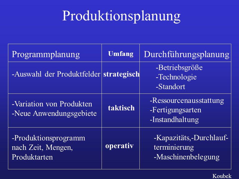 Produktionsplanung Programmplanung -Auswahl der Produktfelder -Variation von Produkten -Neue Anwendungsgebiete -Produktionsprogramm nach Zeit, Mengen,