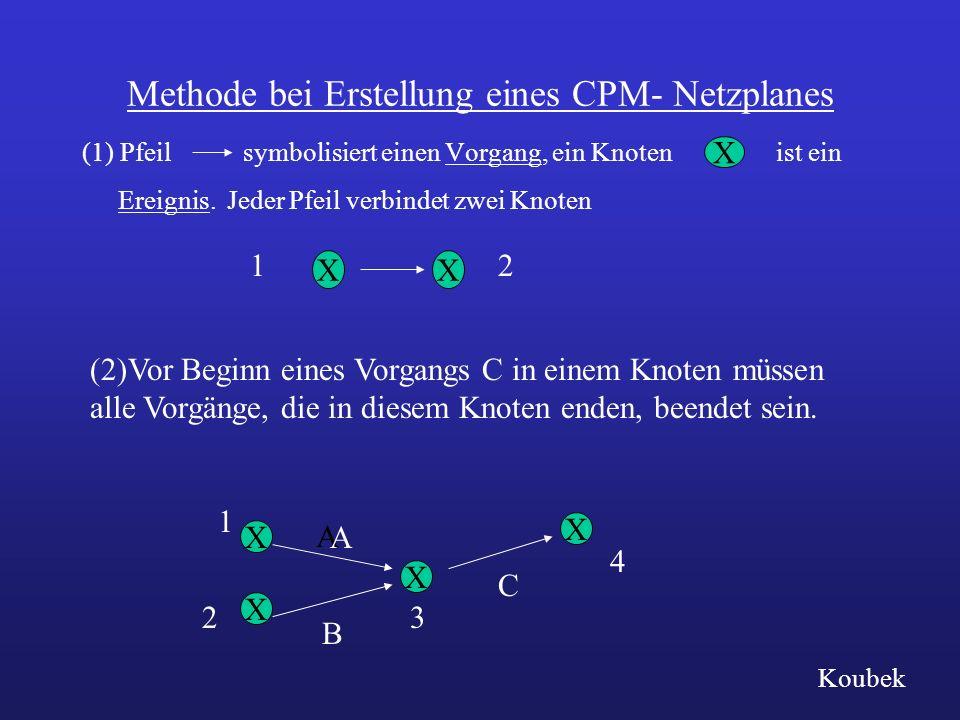 Methode bei Erstellung eines CPM- Netzplanes (1) Pfeil symbolisiert einen Vorgang, ein Knoten ist ein Ereignis. Jeder Pfeil verbindet zwei Knoten X X